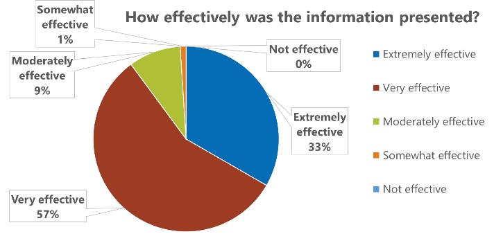 effective information graph pfi