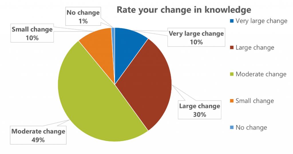 change in knowledge graph pfi