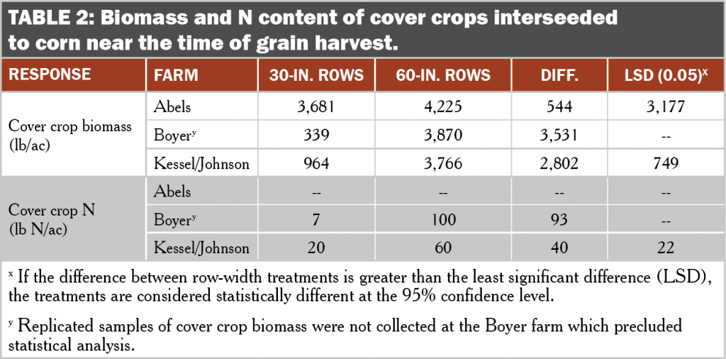 60 inch corn table 2 BIomass and N content of cover crops interseeded to corn near the time of grain harvest