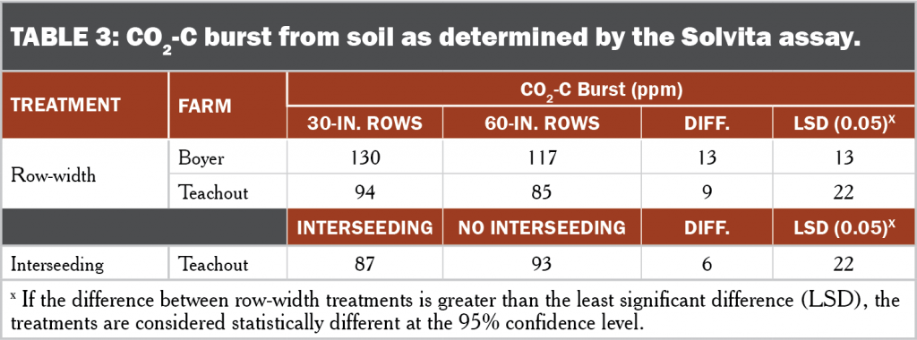 60 inch corn table 3 CO2-C burst from soil as determined by the Solvita assay