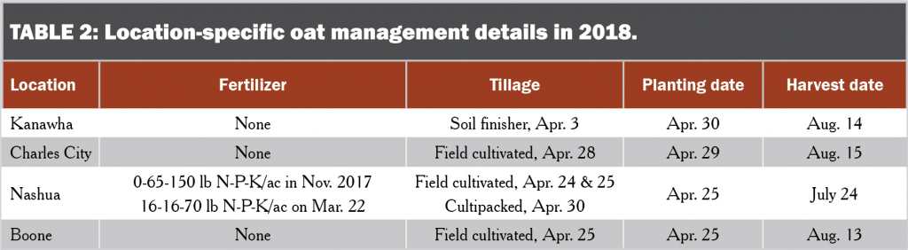 Location-specific oat management details in 2018