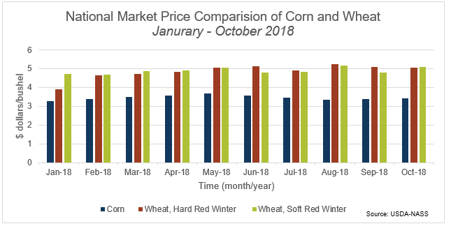 Graph National Market Price Comparision of Corn and Wheat