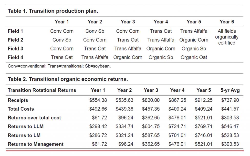 ISU Transition Budget Tables