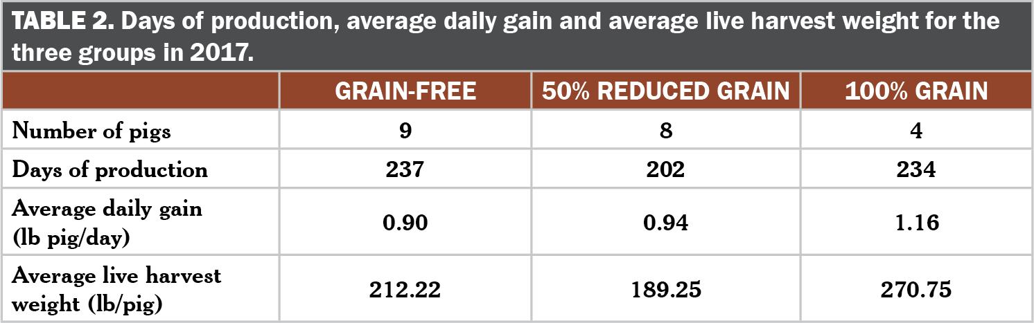 Fatty Acid Comparisons of Grain and Forage-Fed Pork