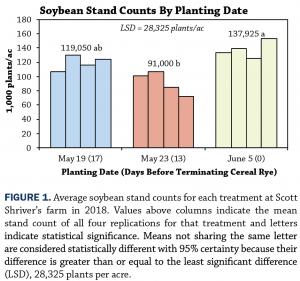 Row width seeding date Figure 1