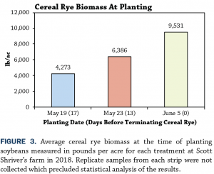 Row width seeding date Figure 3