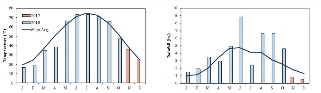 Row width seeding date Figure A1