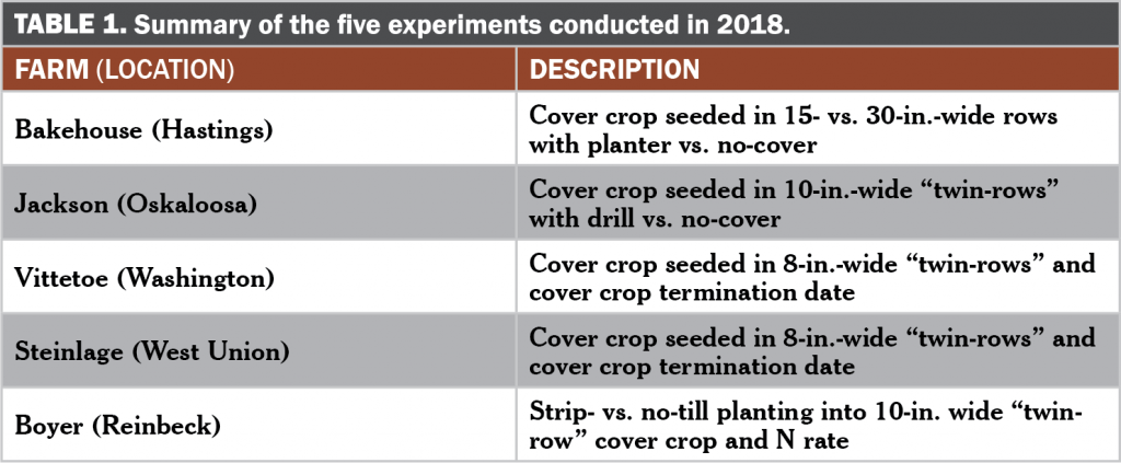 Summary of the five experiments conducted in 2018