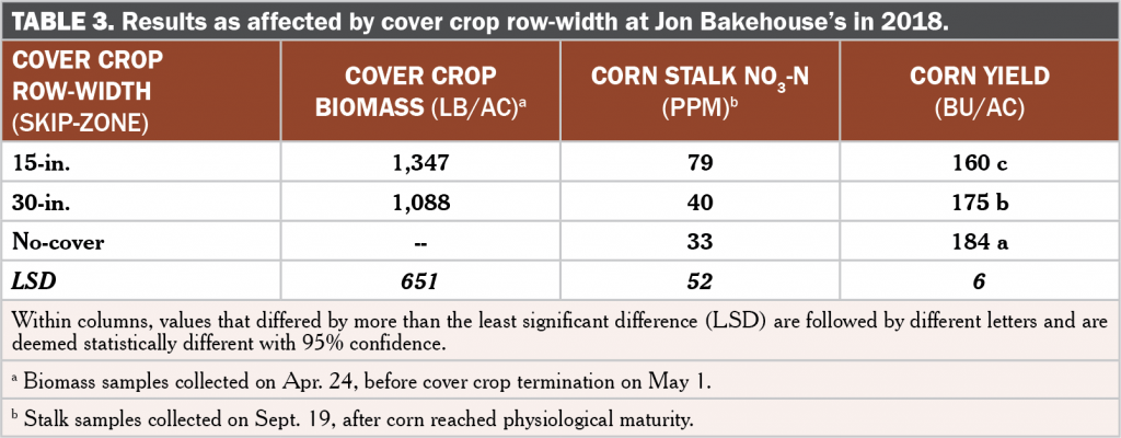 Cover crop skip zones table 3