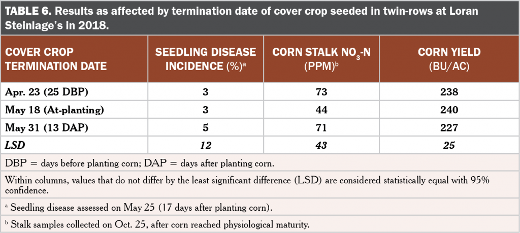 Cover crop skip zones table 6