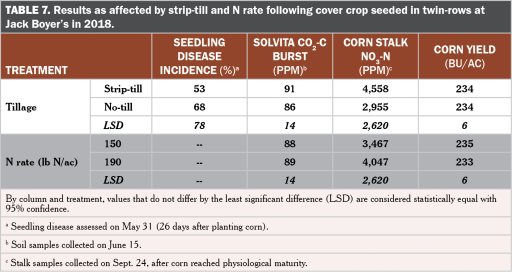 Cover crop skip zones table 7