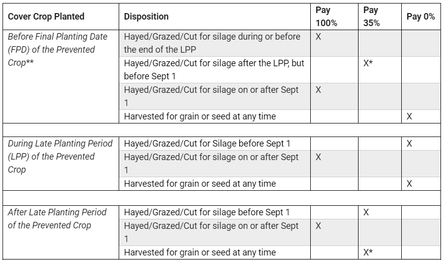 Prevented Planting and Cover Crop Options for 2019