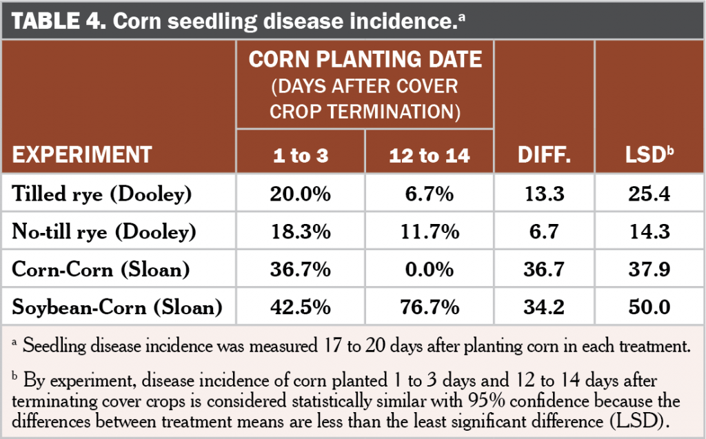Corn planting date after cover crop termination Table 4