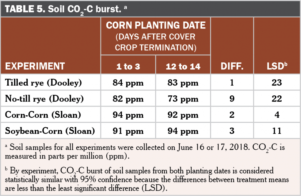Corn planting date after cover crop termination Table 5