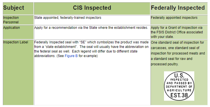 Meat Marketing federal versus state inspected