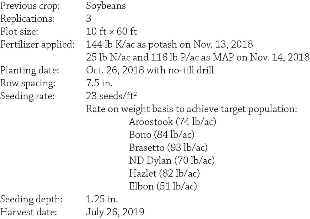 Cereal Rye Variety Trial Kanawha