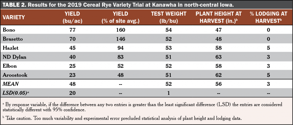 Cereal Rye Variety Trial Table 2