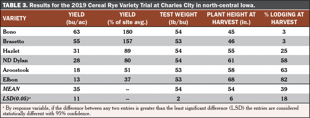 Cereal Rye Variety Trial Table 3