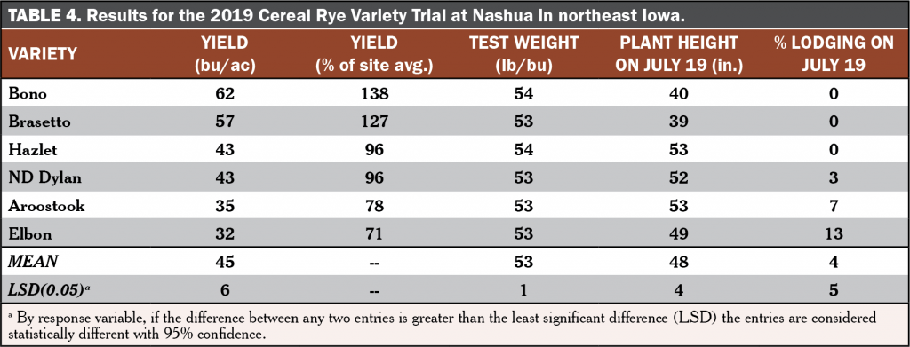 Cereal Rye Variety Trial Table 4 2