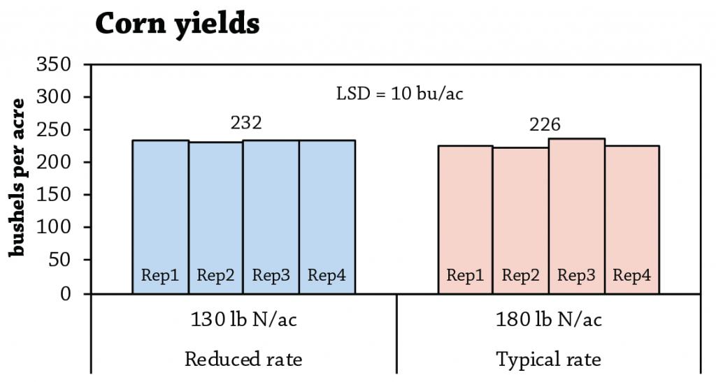 Corn yields reduced nitrogen rates