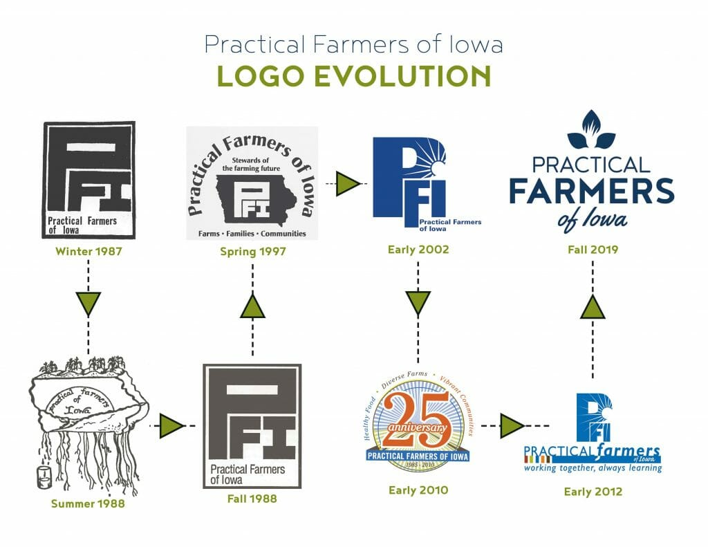 PFI Logo Timeline 2019