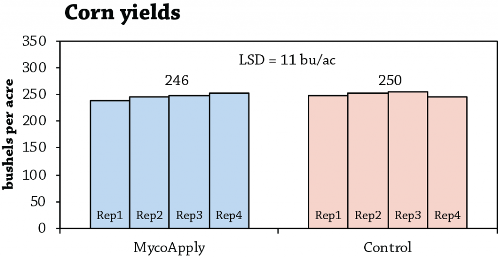 MycoApply Figure 1