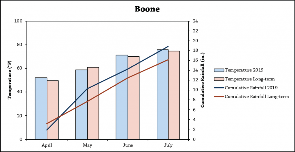 Oat Variety Trial Weather Boone