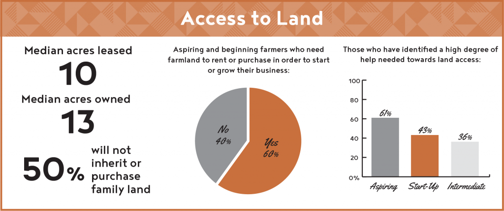 Access to land