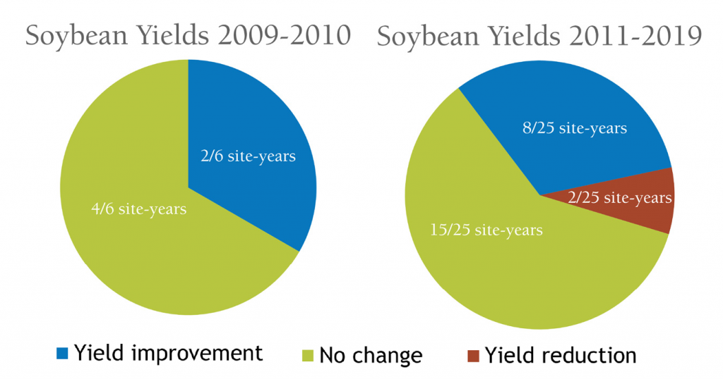 Cover crop effect on soybeans