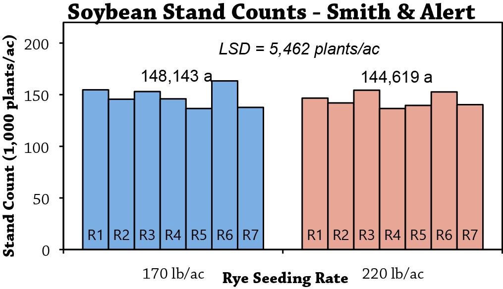 Spring rye organic weed control fig 2
