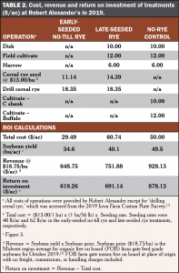 Spring rye organic weed control table 2