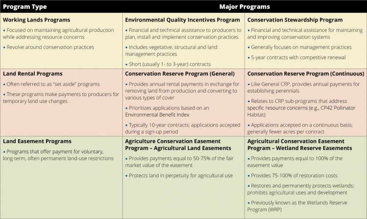 Conservation programs table