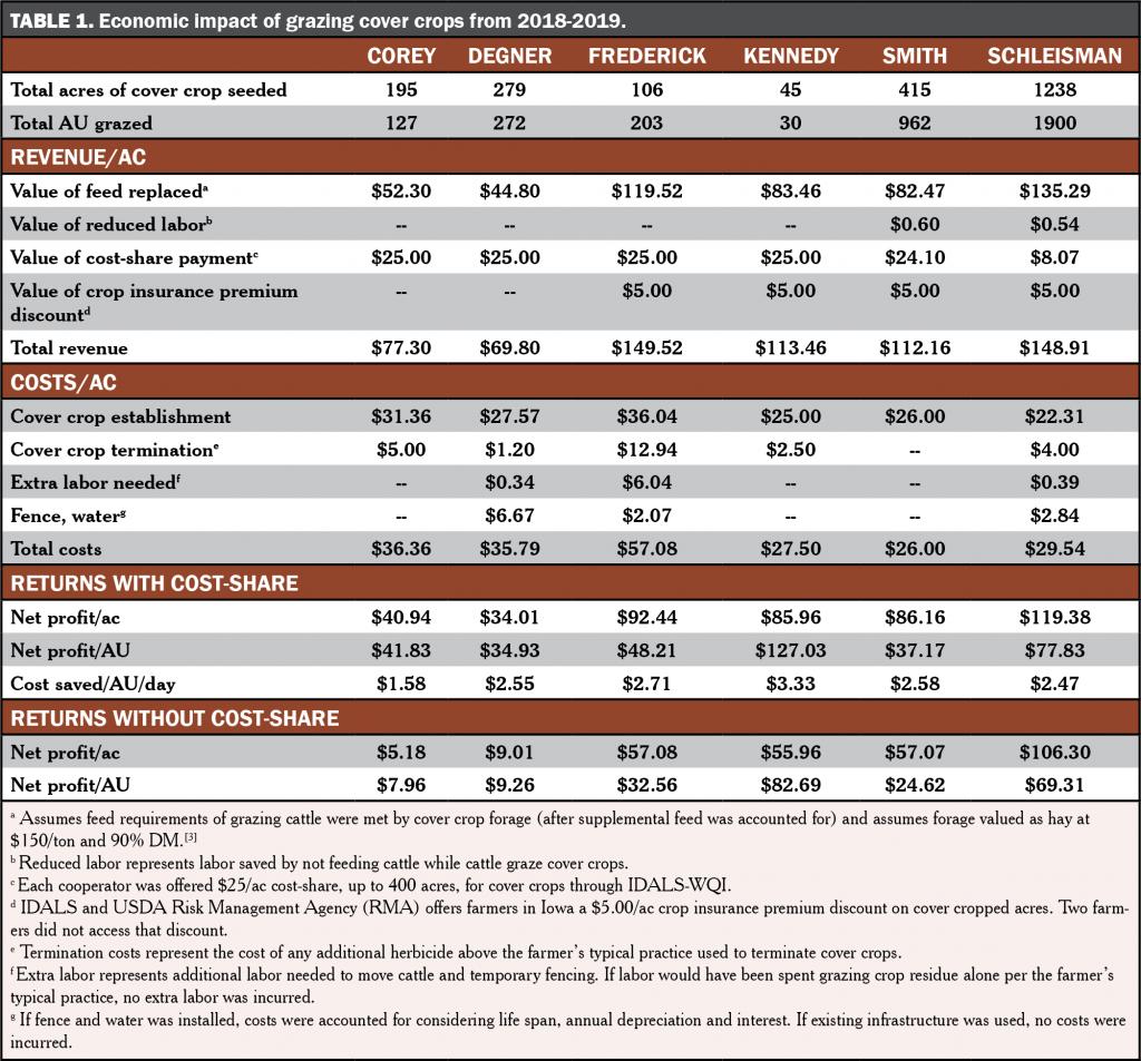 Econimic Table1