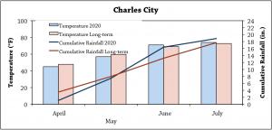Charlescitygraph