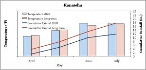 Kanawhagraph