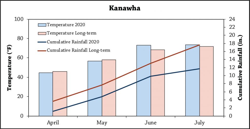 Kanawha table