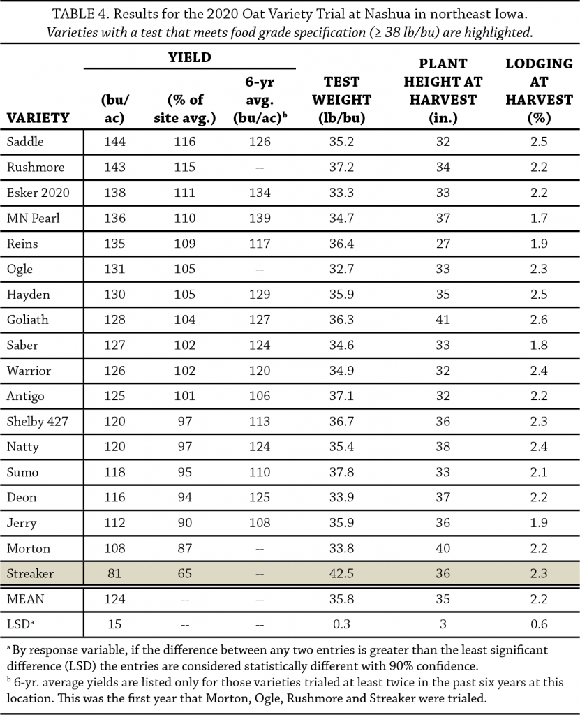 Table 4 oat variety trial