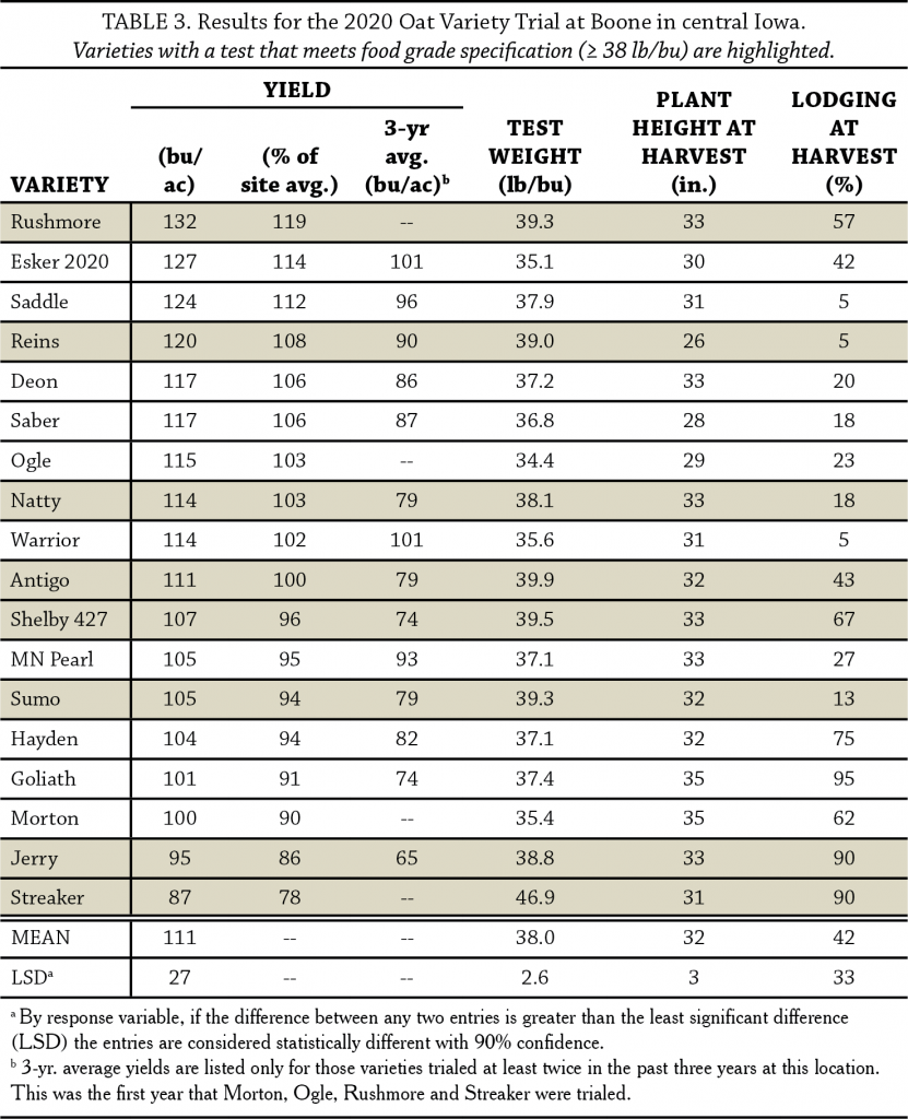 Table 3 oat trial2