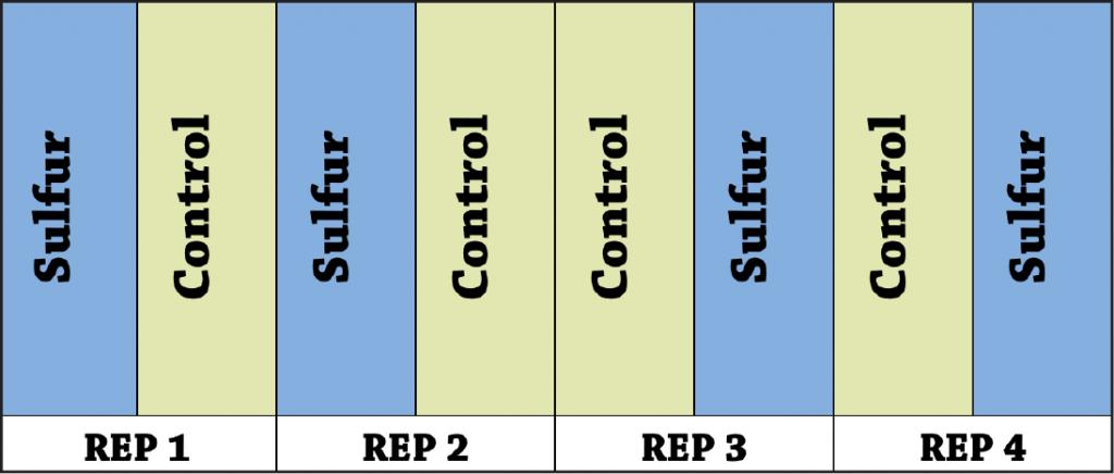 Supplemental sulfur Figure a1