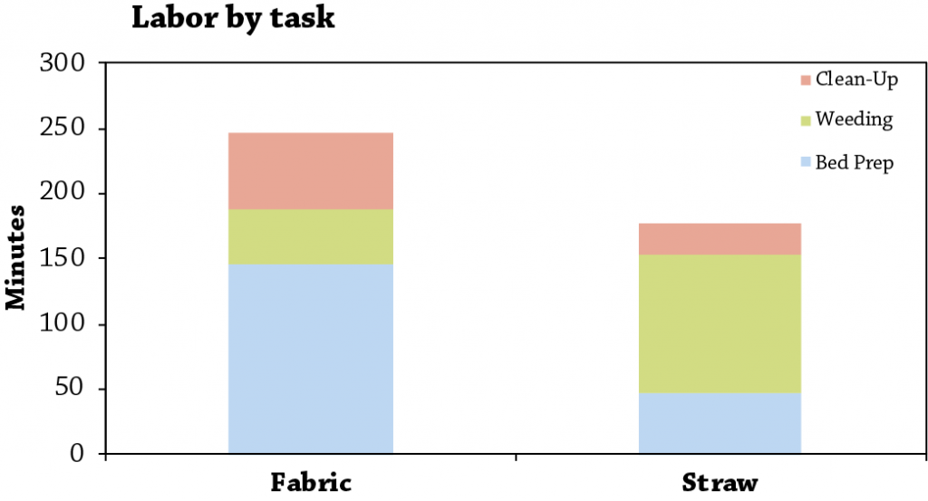 Landscape fabric vs. straw mulch fig 2