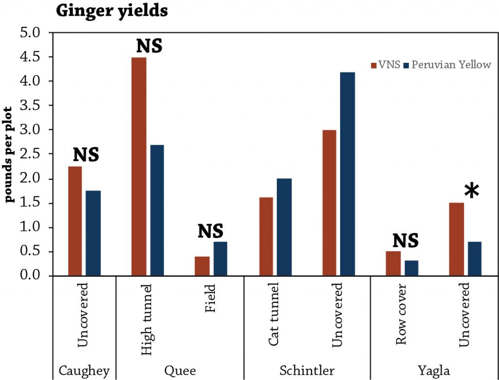 Ginger trial fig 1