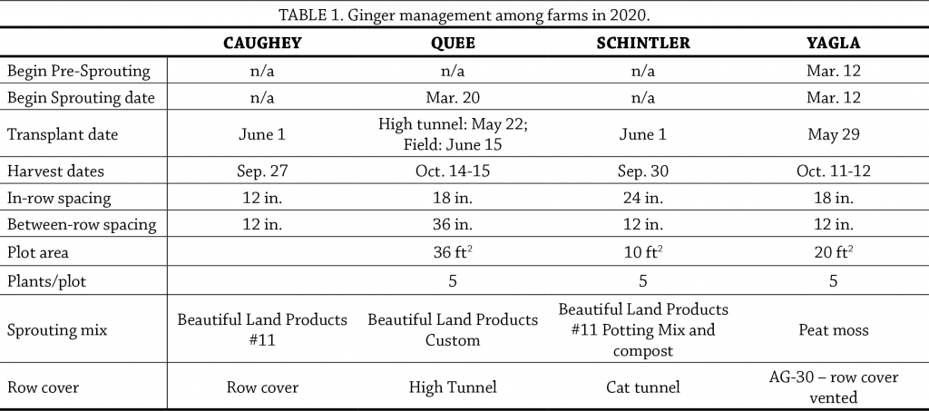 Ginger trial table 1