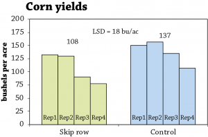 Organic corn skip rows fig 1