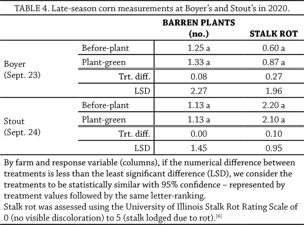 Planting green in corn table 4