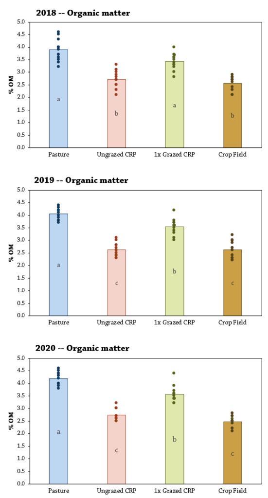Soil Health in Grazed Conservation Reserve Program fig 3