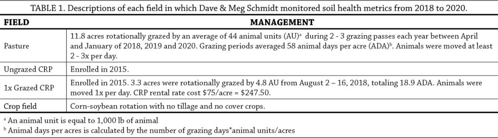 Soil Health in Grazed Conservation Reserve Program table 1