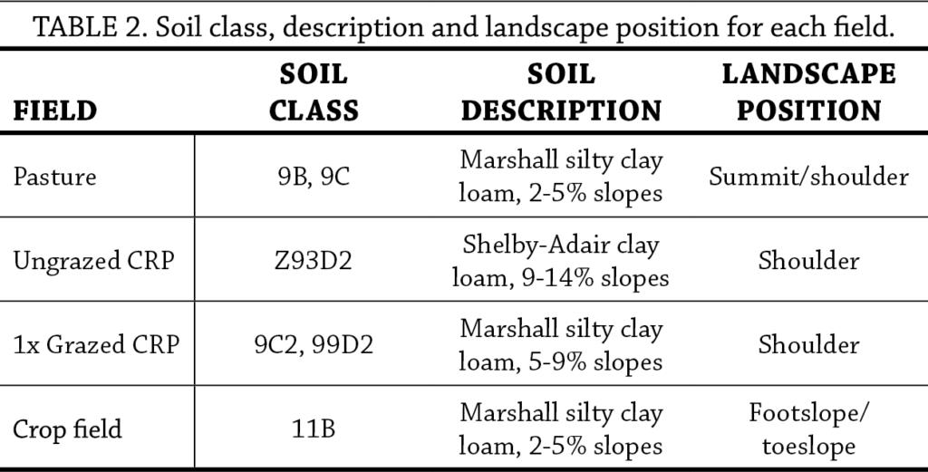 Soil Health in Grazed Conservation Reserve Program table 2
