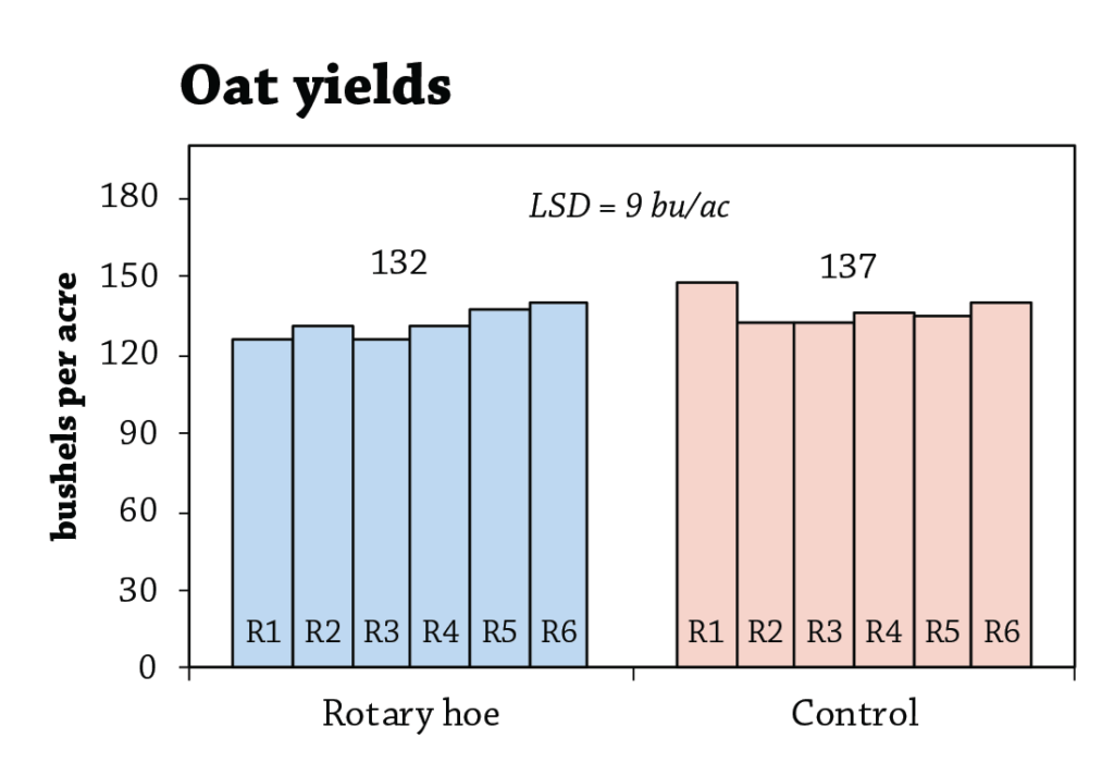 Weed control in oats fig 1