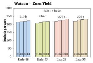 Cereal Rye Seeding Dates and Rates Year 2 fig 1