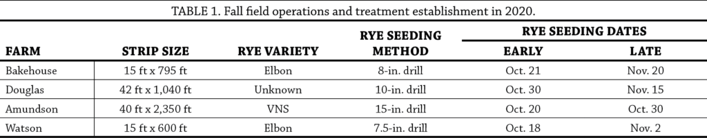 Cereal Rye Seeding Dates and Rates Year 2 table 1